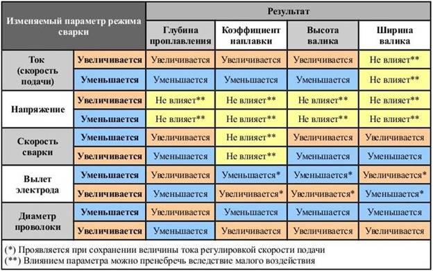 Таблица взаимосвязи настроек сварочного полуавтомата и результата сварки
