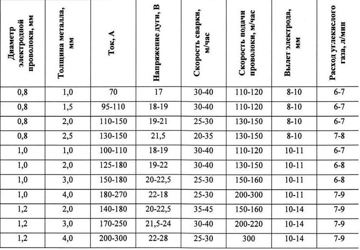 Рекомендательные значения основных параметров для сварочных полуавтоматов