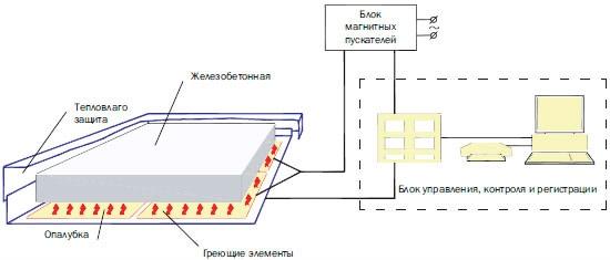Работа электриком в москве на прогреве бетона бетон автодорожный